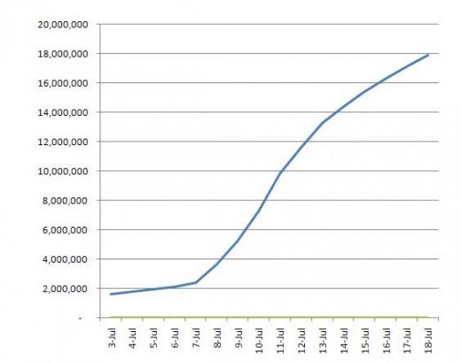 Google+ достигла 18 млн пользователей