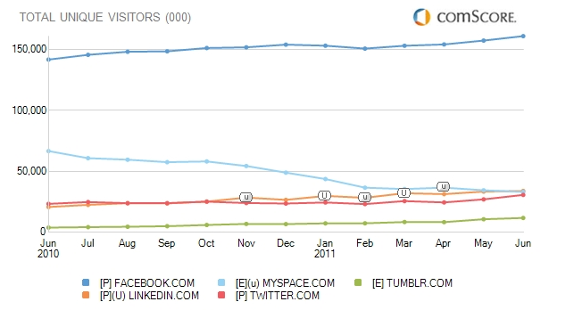 ComScore: LinkedIn – соцсеть №2 в США
