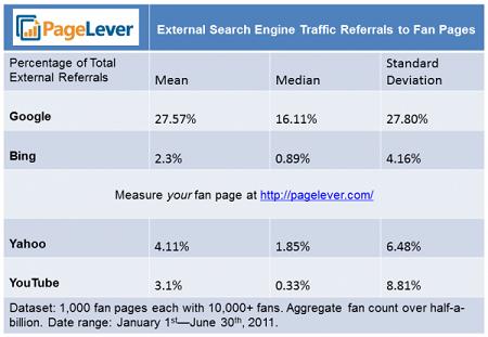 Треть внешнего трафика на страницы Facebook генерирует Google