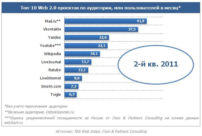 Рунет развивается по восходящей