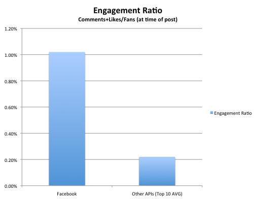 Facebook дискриминирует постинг через сторонние приложения