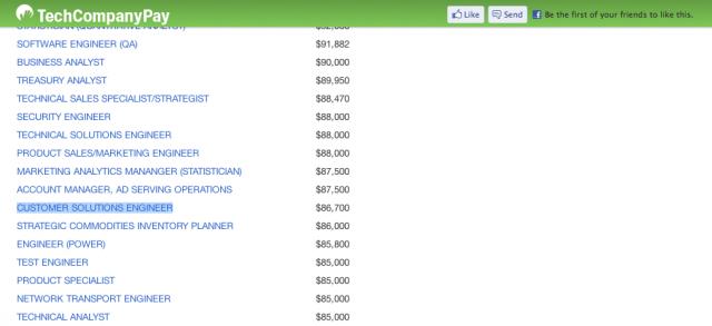Сотрудник Google рассекретил зарплаты в Apple, Facebook и Twitter