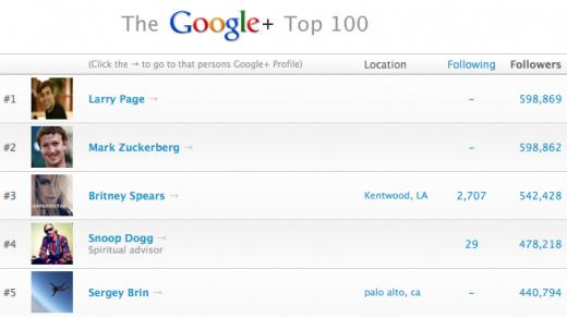 Ларри Пейдж впервые стал популярнее Цукерберга в соцсети Google+