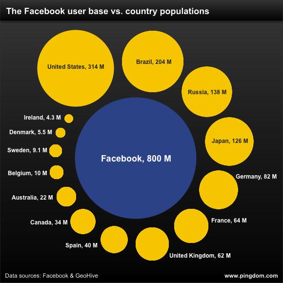 Аудитория Facebook почти в 6 раз больше населения России