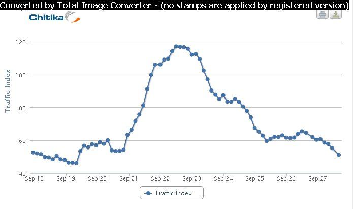 60-процентный обвал трафика на Google+