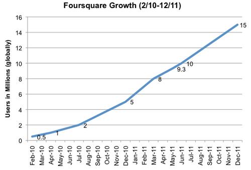 Foursquare нанял на работу ведущего инженера Google