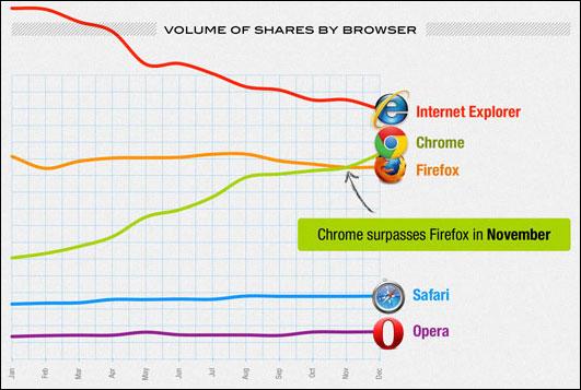 Половина всех расшаренных ссылок в соцсетях приходится на Facebook