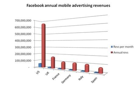 Мобильная реклама принесет Facebook $1,2 млрд