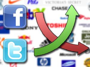 Реклама в Twitter эффективнее, чем в Facebook