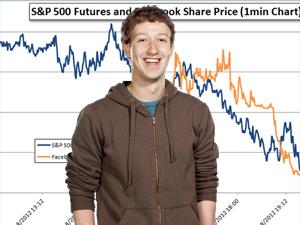 После IPO Facebook Цукерберг успел жениться, а трейдеры стали атаковать NASDAQ
