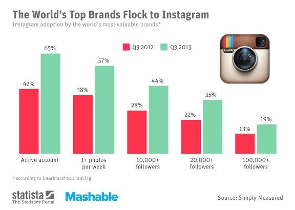 65% мировых брендов из топ-100 имеют аккаунты в Instagram
