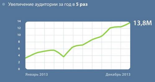 ВКонтакте увеличил аудиторию своих мобильных приложений