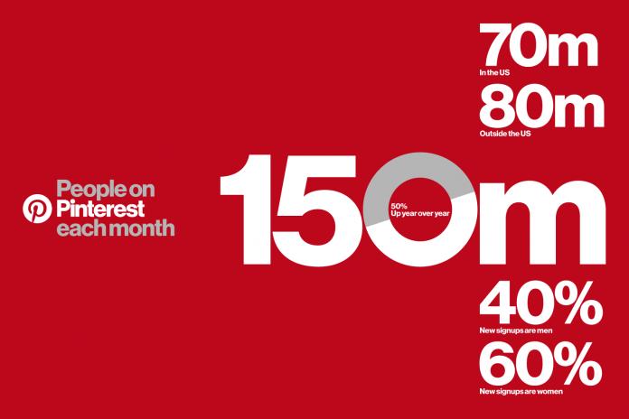 Ежемесячная аудитория Pinterest превысила 150 млн человек