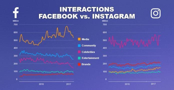Исследование: Instagram на 400% опережает Facebook по вовлечённости
