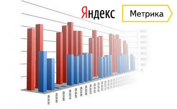 В Яндекс.Метрике появился отчёт по кросс-девайсным конверсиям