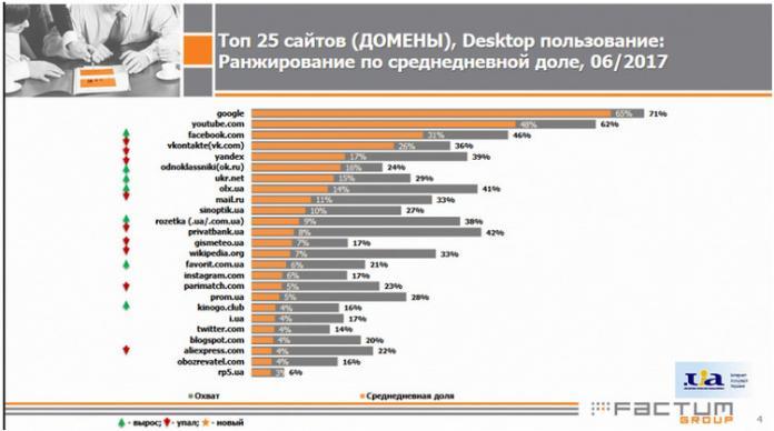 Facebook стал соцсетью №1 на территории Украины