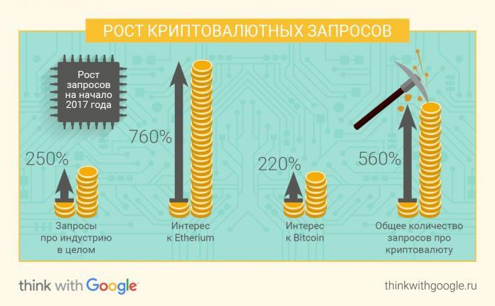 Google: россияне стали в 3,5 раза чаще искать информацию о криптовалютах