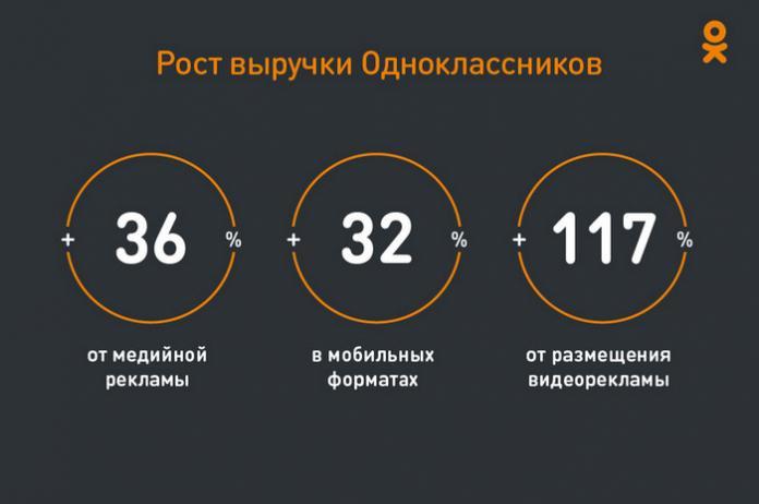 Одноклассники увеличили доход от видеорекламы на 177%