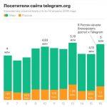После блокировки Telegram в России наблюдается рост использования мессенджера
