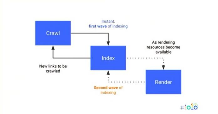 Google рекомендует использовать HTML для быстрой индексации контента