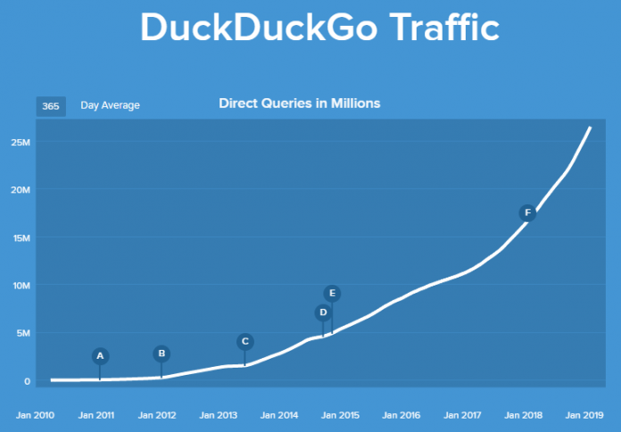 В январе DuckDuckGo обработал рекордные 1 млрд запросов