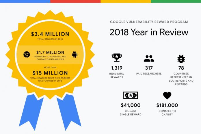 Google выплатил охотникам за багами $3,4 млн в 2018 году