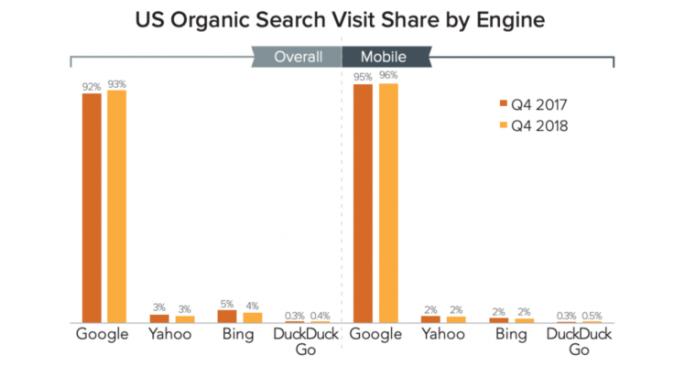 Google обеспечил 93% переходов из органического поиска в США в Q4 2018