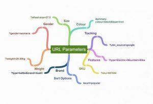 Google: инструмент «Параметры URL» не предназначен для удаления страниц из поиска