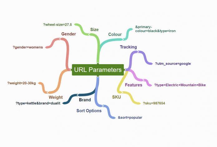 Google призвал с осторожностью использовать инструмент «Параметры URL»