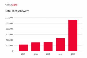 Google значительно увеличил количество расширенных ответов в мобильной выдаче