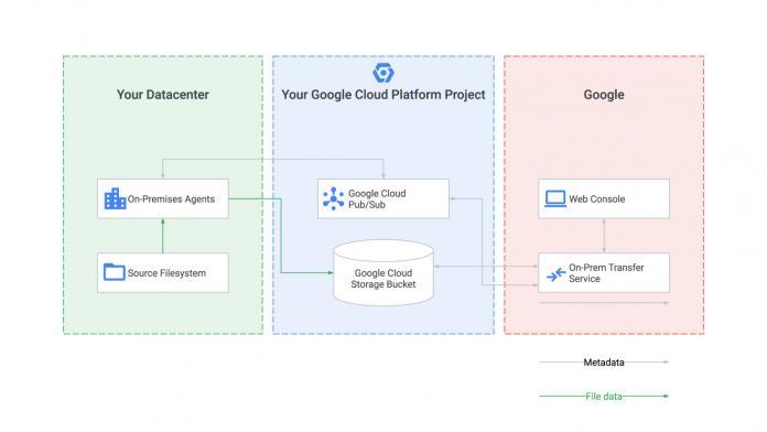 Google облегчил перенос локальных данных в облако для предприятий