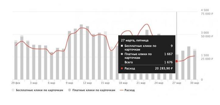 Яндекс.Маркет запустил новую статистику продвижения товаров в личном кабинете