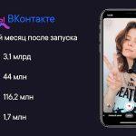 «Клипы» ВКонтакте собрали больше 3 млрд просмотров за месяц