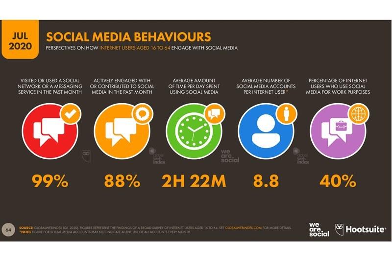 Аудитория соцсетей составляет 51% всего населения Земли