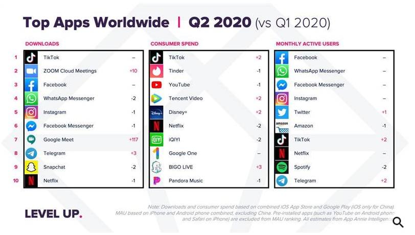 Telegram вошел в топ-10 самых скачиваемых приложений по всему миру