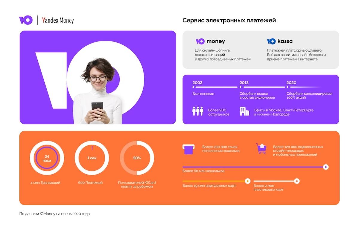 Яндекс.Деньги меняют название на ЮMoney
