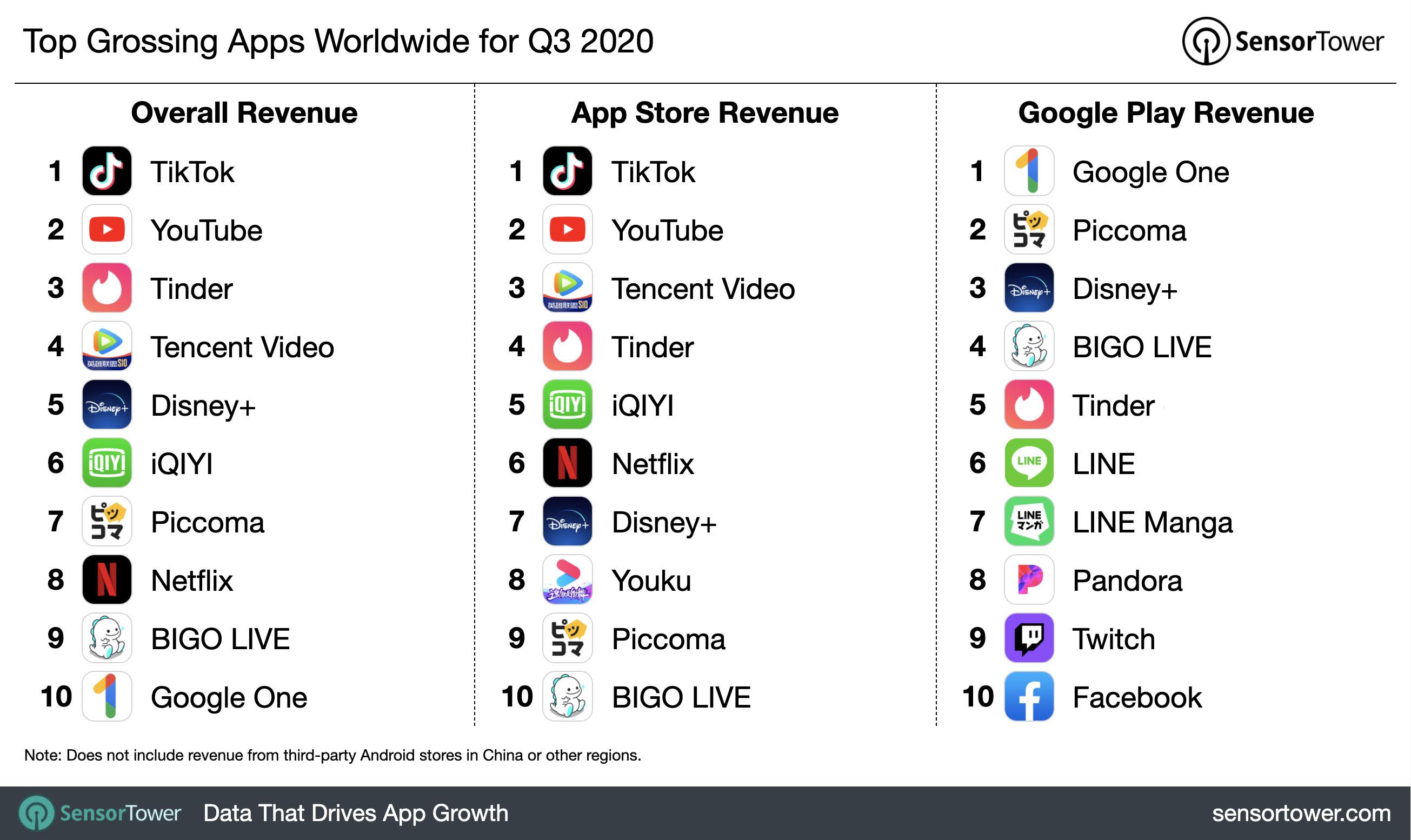 TikTok остаётся самым прибыльным неигровым приложением в мире