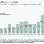 FTC обратила внимание на проблему мошеннической рекламы в Facebook и Instagram