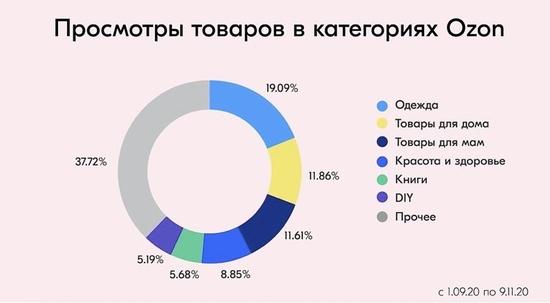 Ozon открыл статистику поисковых запросов своих пользователей