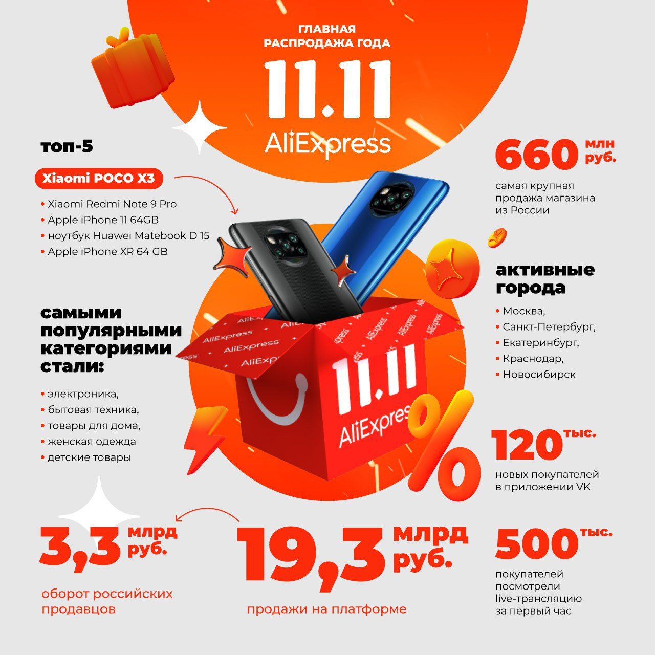 За время распродажи 11.11 россияне сделали покупки на AliExpress на 19,3 млрд рублей