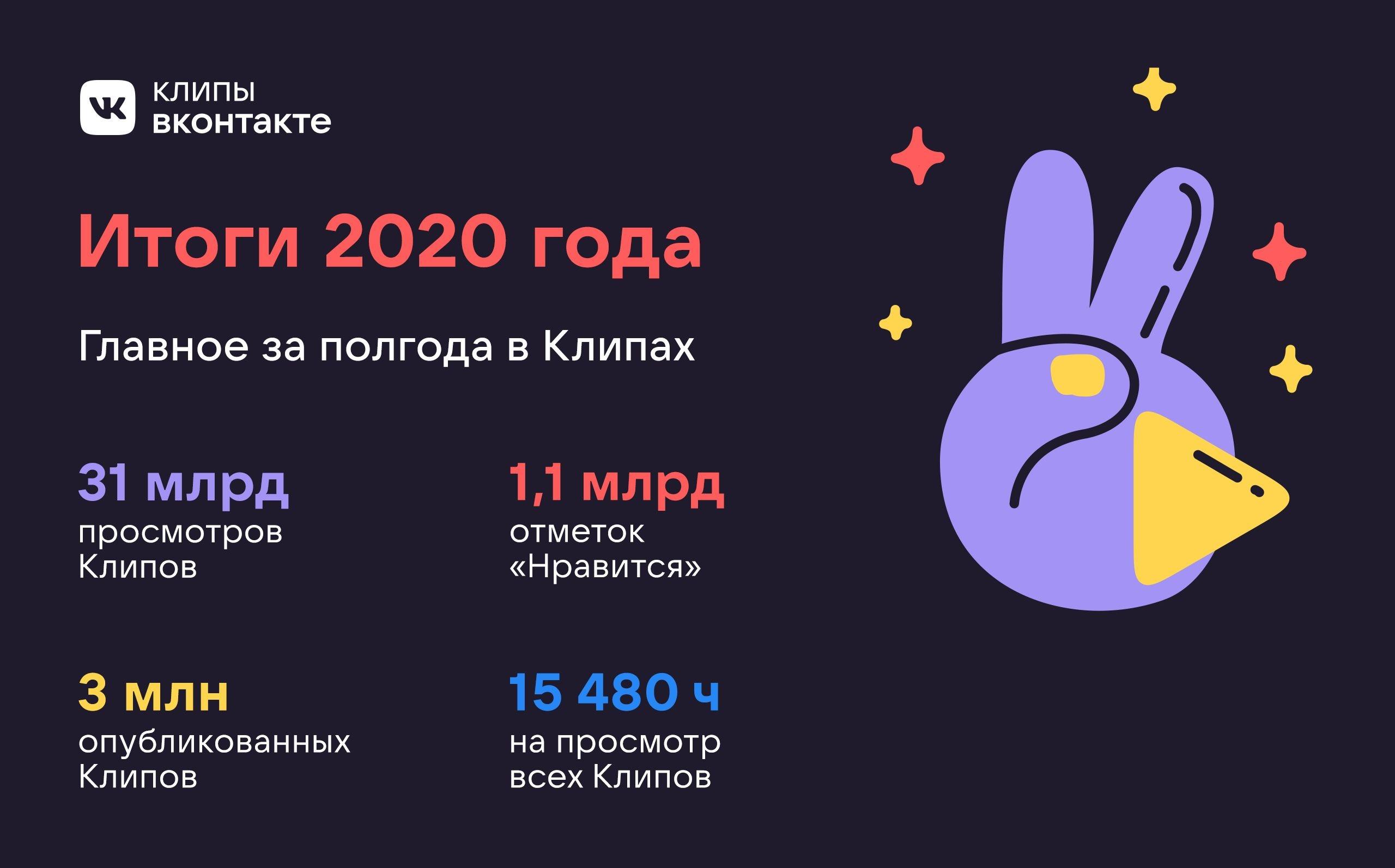 За полгода «Клипы» ВКонтакте собрали более 31 млрд просмотров