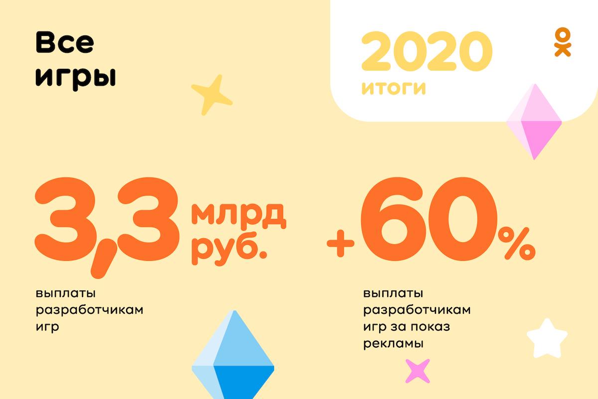 Одноклассники выплатят создателям игр более 3,3 млрд рублей за 2020 год