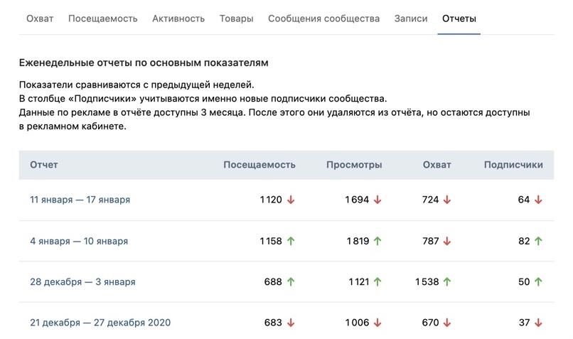 ВКонтакте будет сохранять еженедельные отчёты в статистике сообщества
