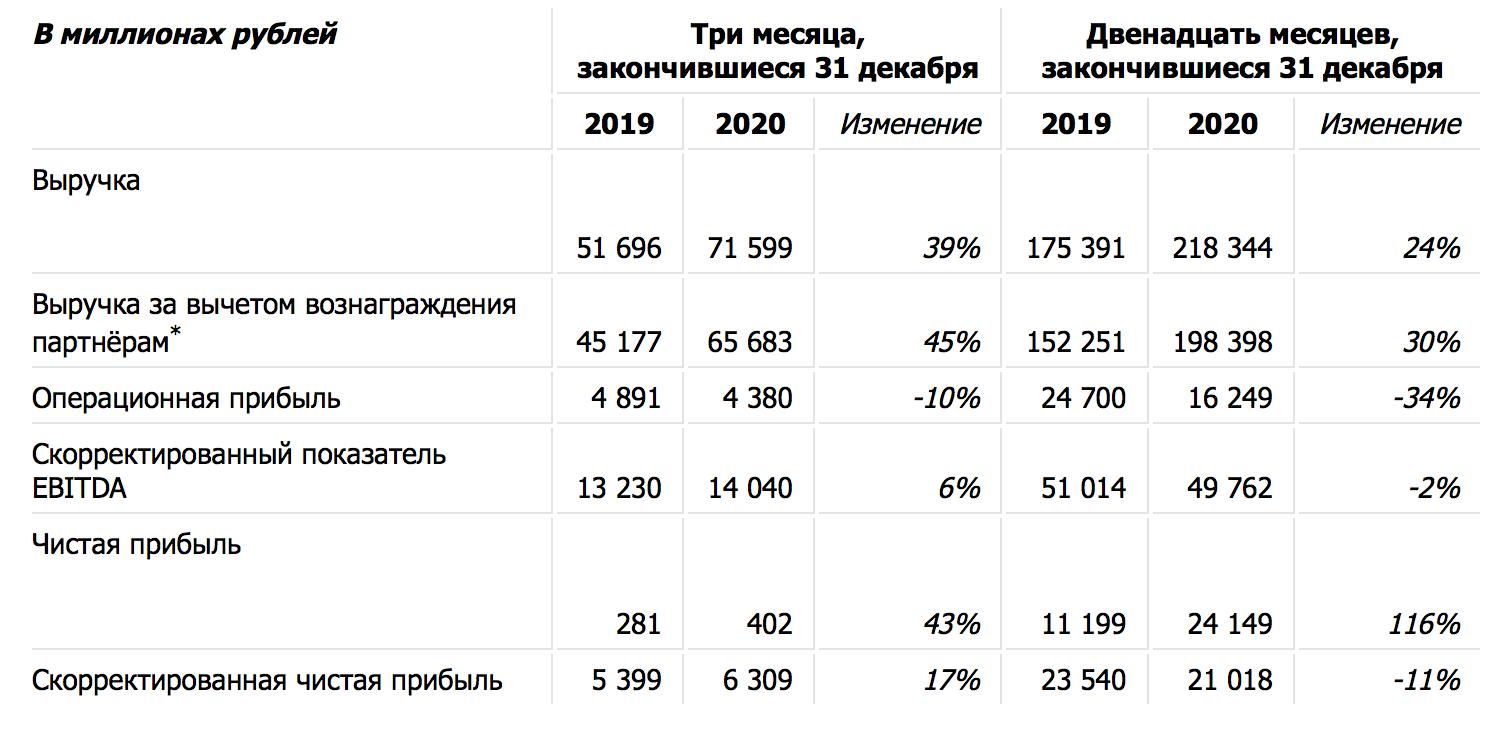 Чистая прибыль Яндекса в 2020 году увеличилась на 116%