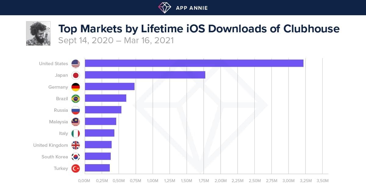 App Annie: Clubhouse за год загрузили 12,7 млн раз