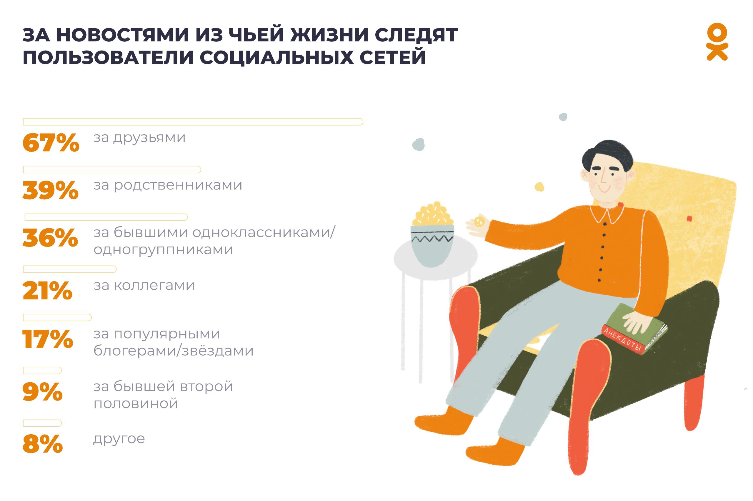 Одноклассники составили портрет своих «пятнадцатилетних» пользователей