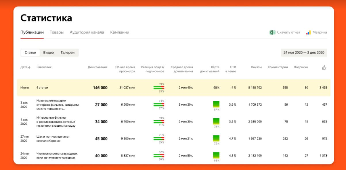 Ежедневная аудитория Яндекс.Дзена составила 20,5 млн пользователей