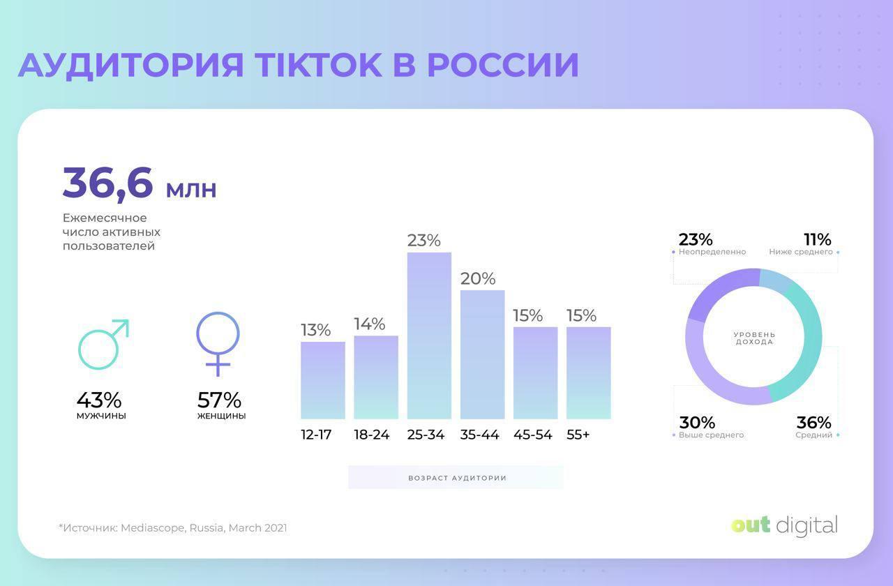 Российская аудитория TikTok составляет 36,6 млн в месяц
