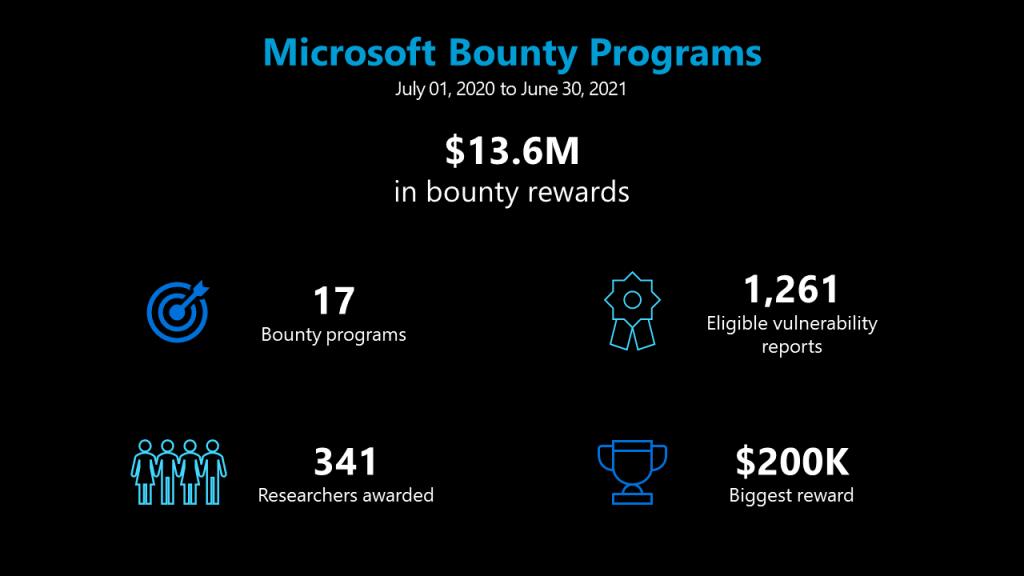 Microsoft выплатил исследователям безопасности $13,6 млн за последний год