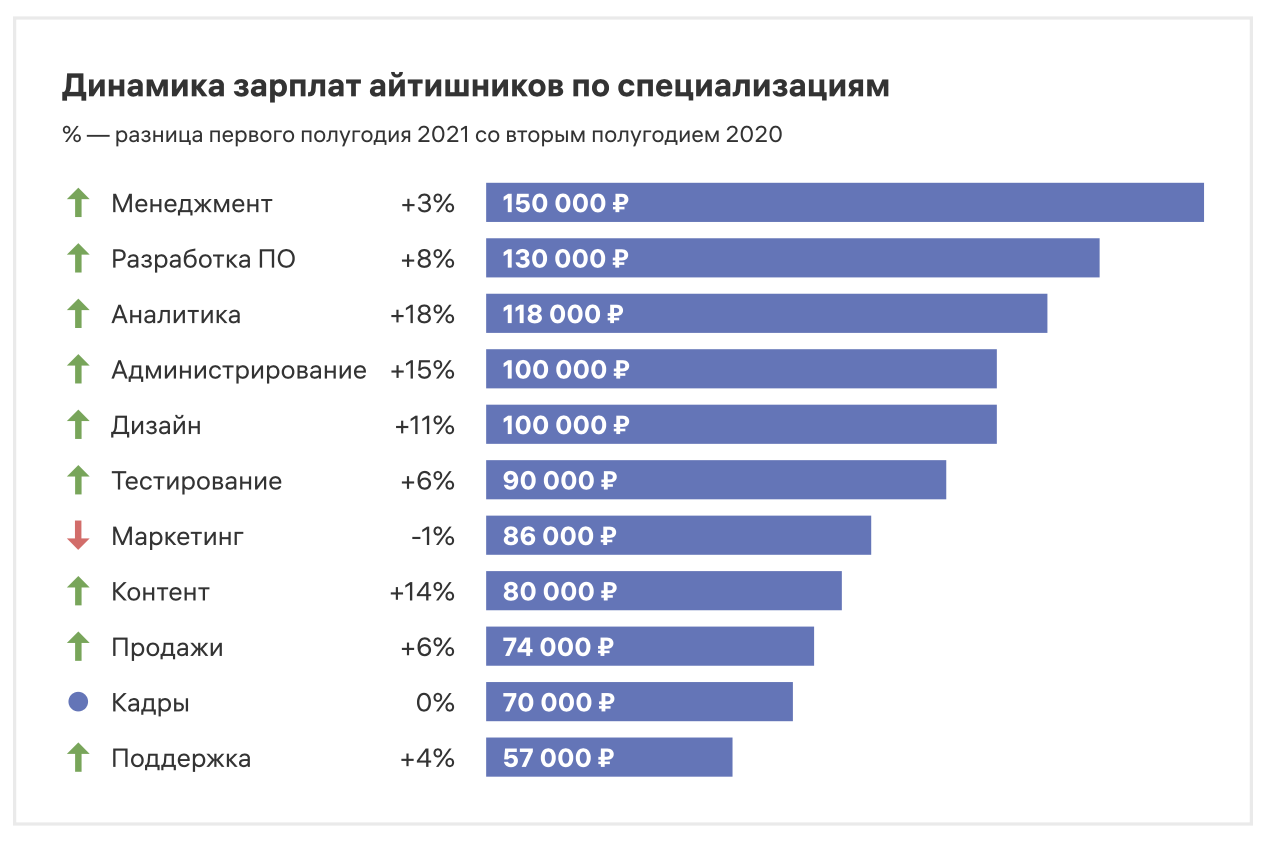 Зарплаты айтишников в первой половине 2021 – исследование